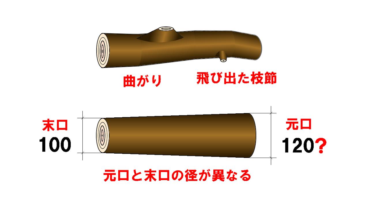 末口の直径をはかり、直径×直径×長さで計算されます。